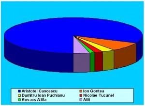 Rezultate sondaj CURS pentru Consiliul Judeţean Braşov