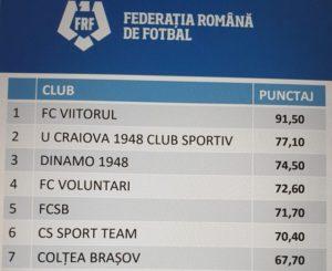 CS Colțea 1920 – Celta Brașov, cea mai bună academie de fotbal din Brașov