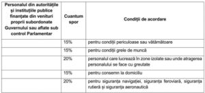 Lista sporurilor: Peste 50 de tipuri de sporuri în sistemul bugetar