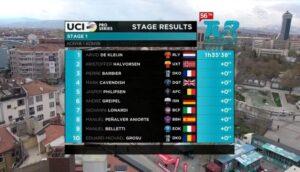 CICLISM: Eduard Grosu, locul 10 în prima etapă a Turului Turciei!