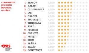 Brașovul, locul 1 în clasamentul eficienței împotriva poluării